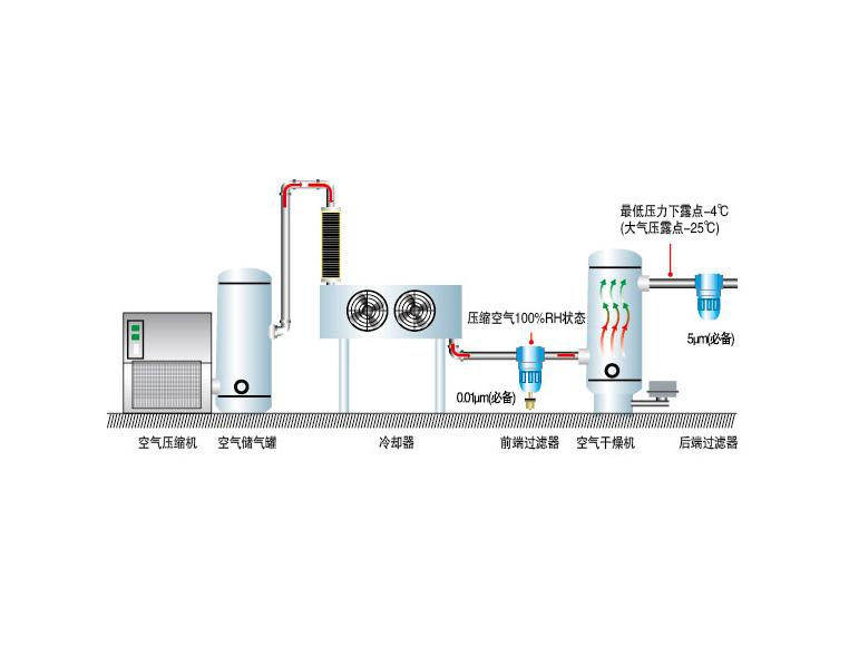溶解式空气干燥机